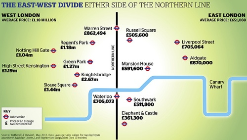 "Il ""divide"" fra East e West London"